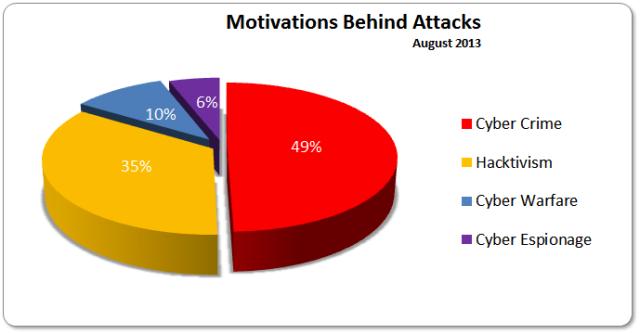 august-2013-motivations